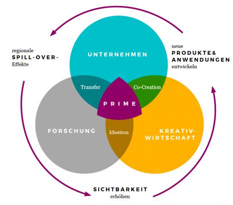 PRIME-Modell